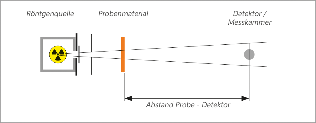 Die dargestellten Graphen verdeutlichen das Verhalten der verschiedenen Materialien über den gesamten Röntgenröhrenspannungsbereich von 50 - 150 kV (gemessen nach Norm IEC 61331-1:2014). Im Falle des bleifreien Materials ist ein Material mit Elementen mit geringen Ordnungszahlen dargestellt.